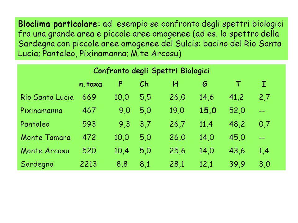 Bioclima particolare: ad esempio se confronto degli spettri biologici fra una grande area e piccole aree omogenee (ad es. lo spettro della Sardegna co