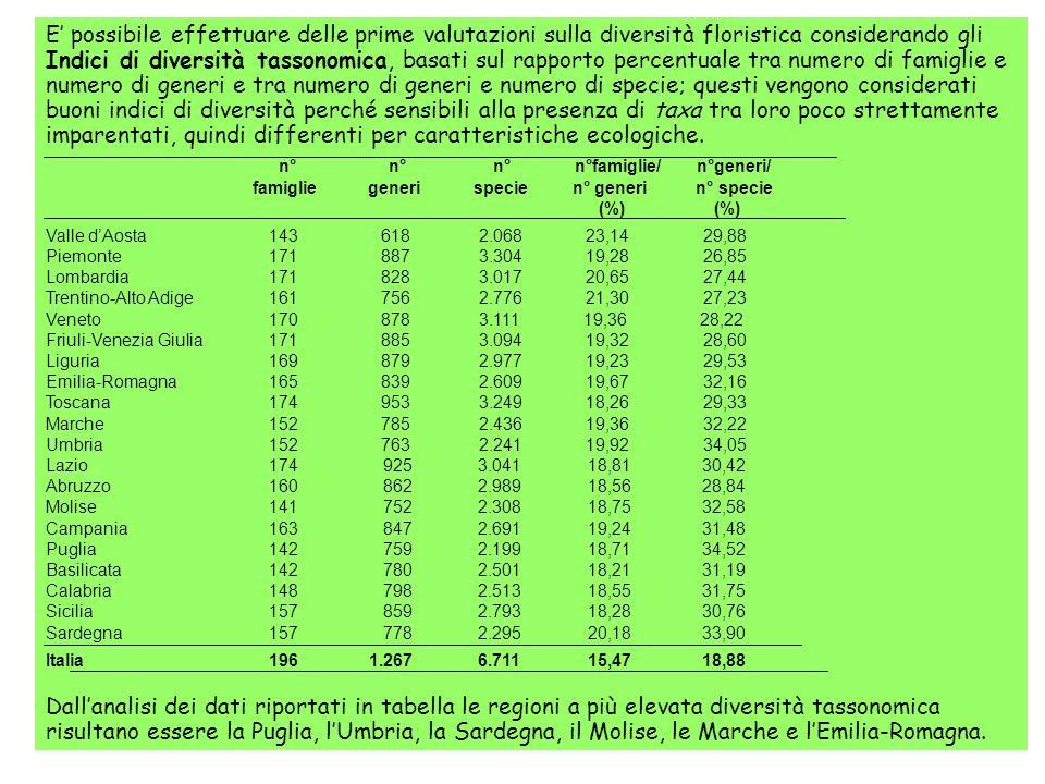 E possibile effettuare delle prime valutazioni sulla diversità floristica considerando gli Indici di diversità tassonomica, basati sul rapporto percen