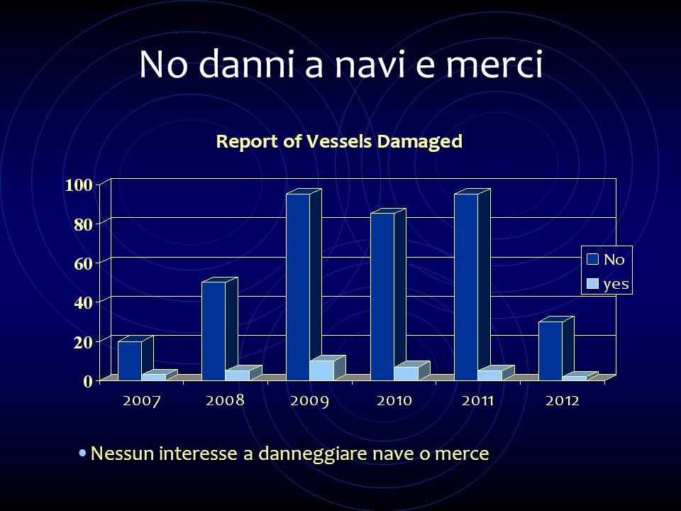 No danni a navi e merci Nessun interesse a danneggiare nave o merce