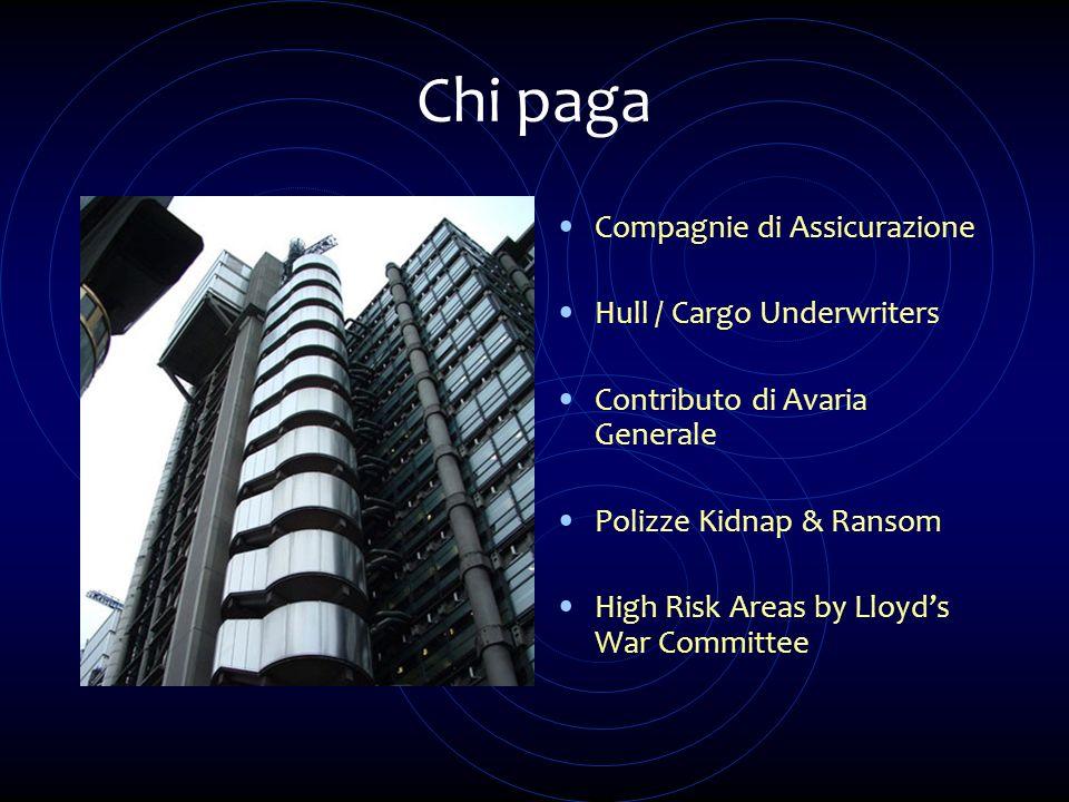Chi paga Compagnie di Assicurazione Hull / Cargo Underwriters Contributo di Avaria Generale Polizze Kidnap & Ransom High Risk Areas by Lloyds War Comm
