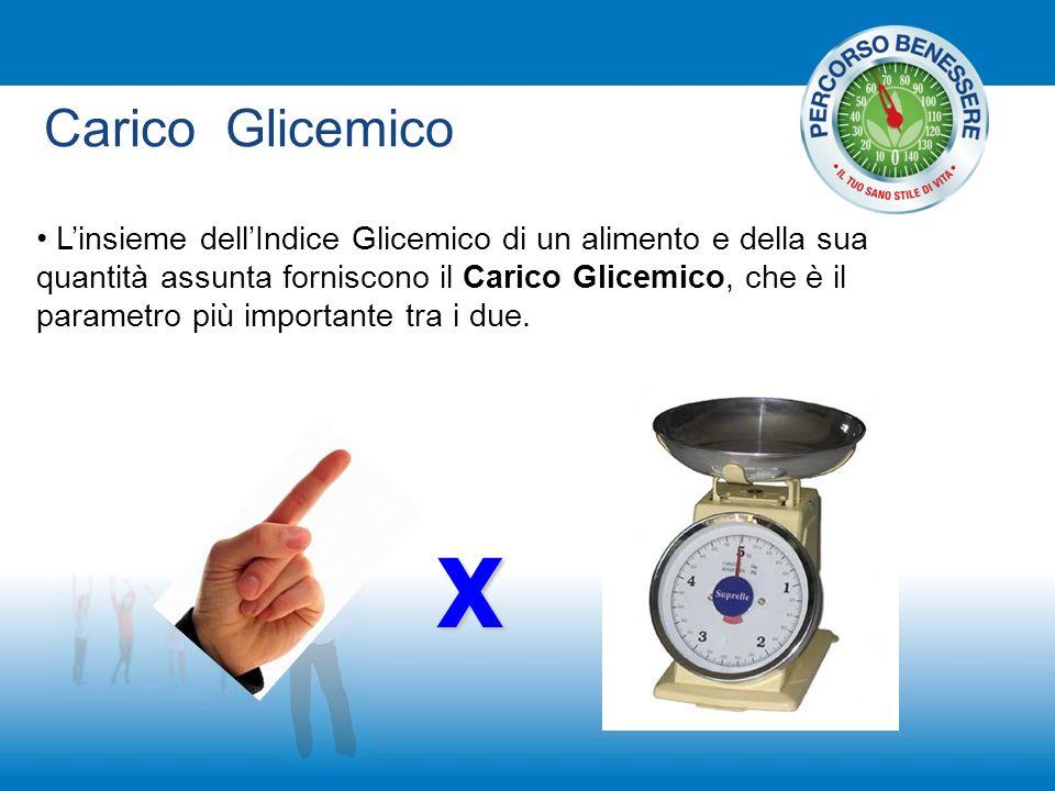 Carico Glicemico Linsieme dellIndice Glicemico di un alimento e della sua quantità assunta forniscono il Carico Glicemico, che è il parametro più impo