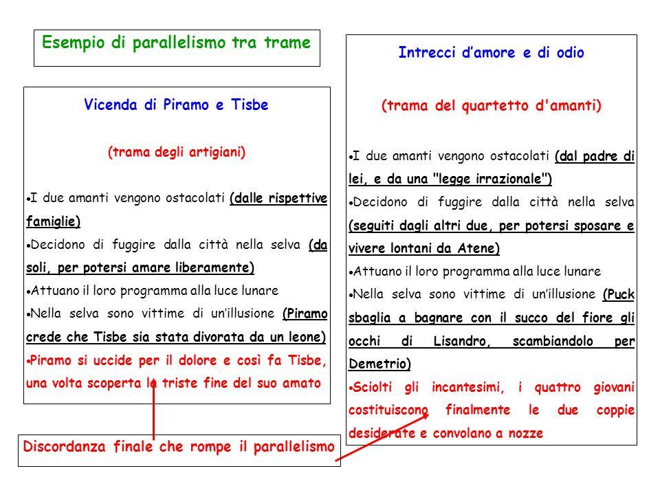 Esempio di parallelismo tra trame Vicenda di Piramo e Tisbe (trama degli artigiani) I due amanti vengono ostacolati (dalle rispettive famiglie) Decido