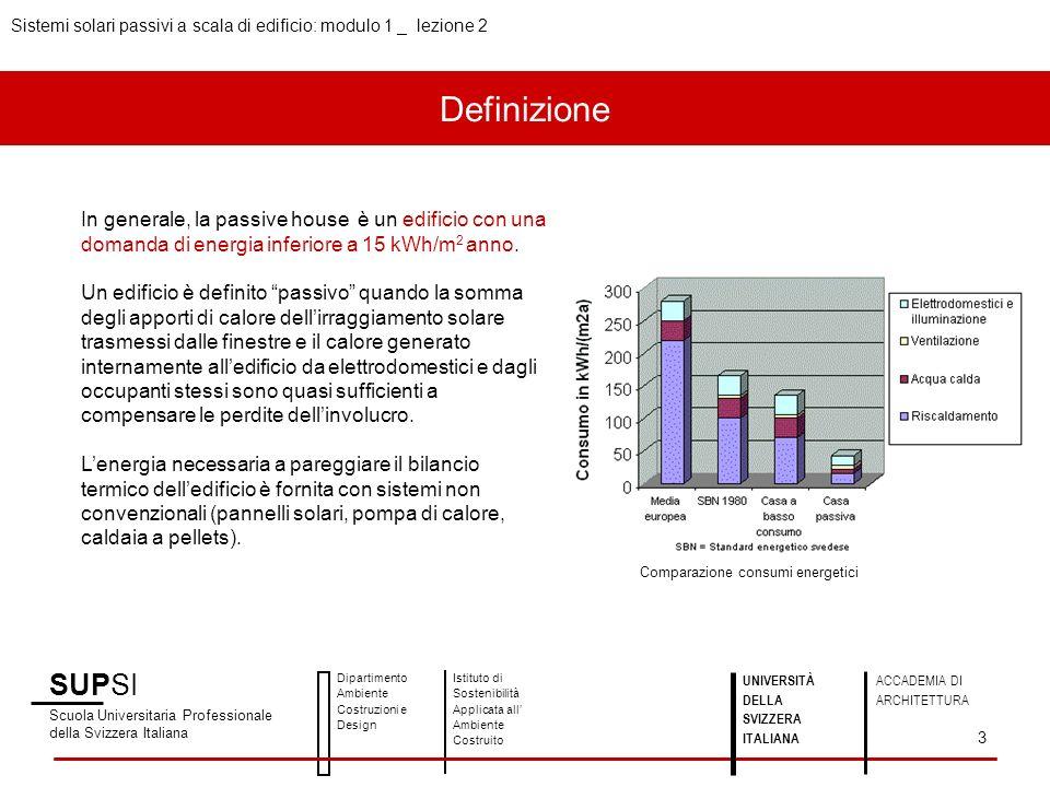 Definizione Sistemi solari passivi a scala di edificio: modulo 1 _ lezione 2 SUPSI Scuola Universitaria Professionale della Svizzera Italiana Dipartimento Ambiente Costruzioni e Design Istituto di Sostenibilità Applicata all Ambiente Costruito 3 UNIVERSITÀ DELLA SVIZZERA ITALIANA ACCADEMIA DI ARCHITETTURA In generale, la passive house è un edificio con una domanda di energia inferiore a 15 kWh/m 2 anno.