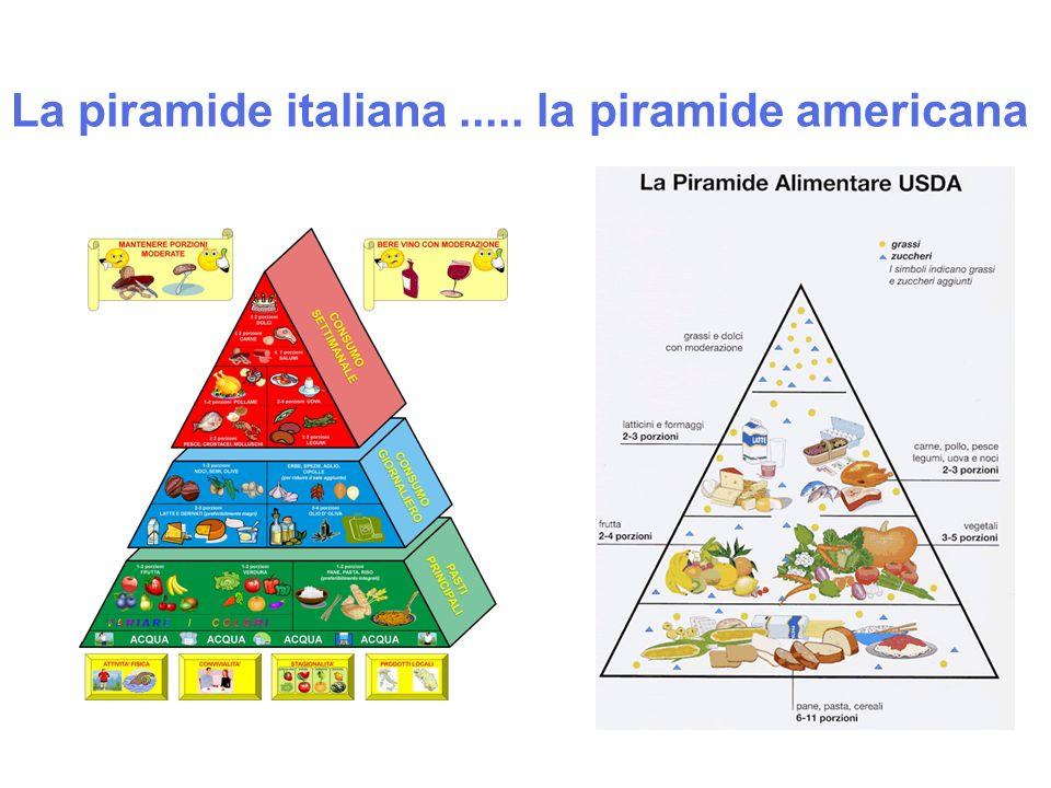 La piramide italiana..... la piramide americana