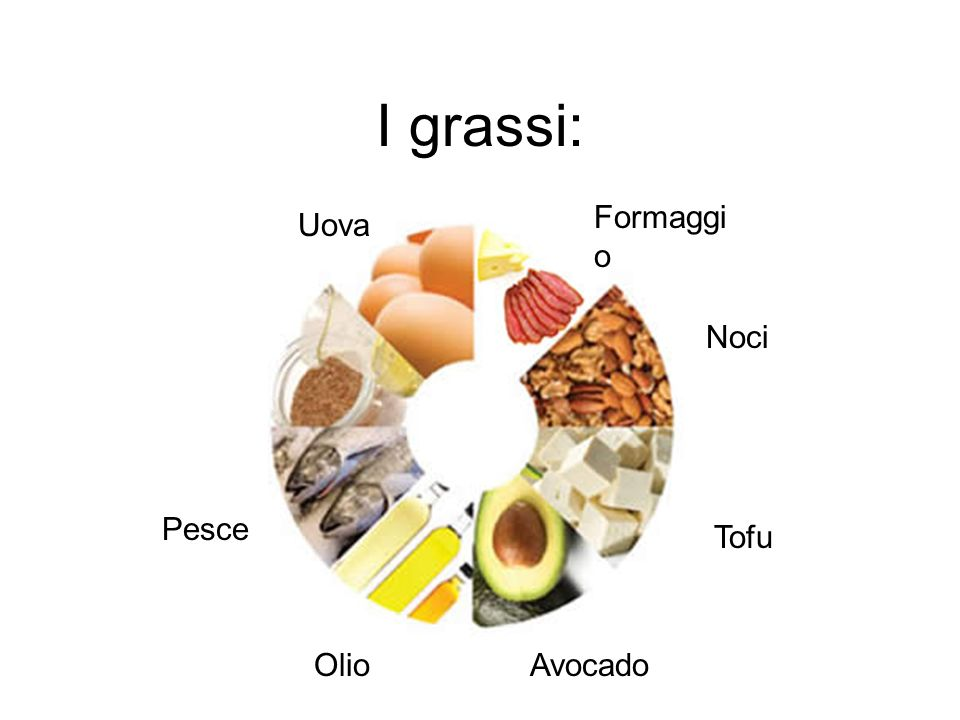 I grassi: Uova Noci Avocado Pesce Tofu Olio Formaggi o