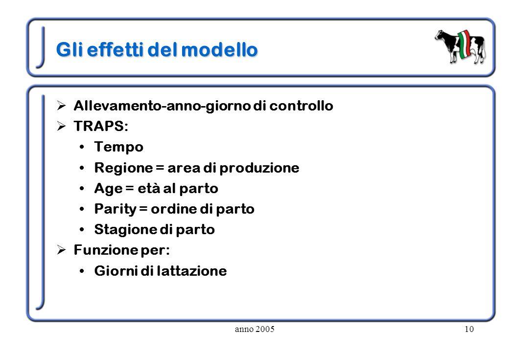 anno 200510 Gli effetti del modello Allevamento-anno-giorno di controllo TRAPS: Tempo Regione = area di produzione Age = età al parto Parity = ordine