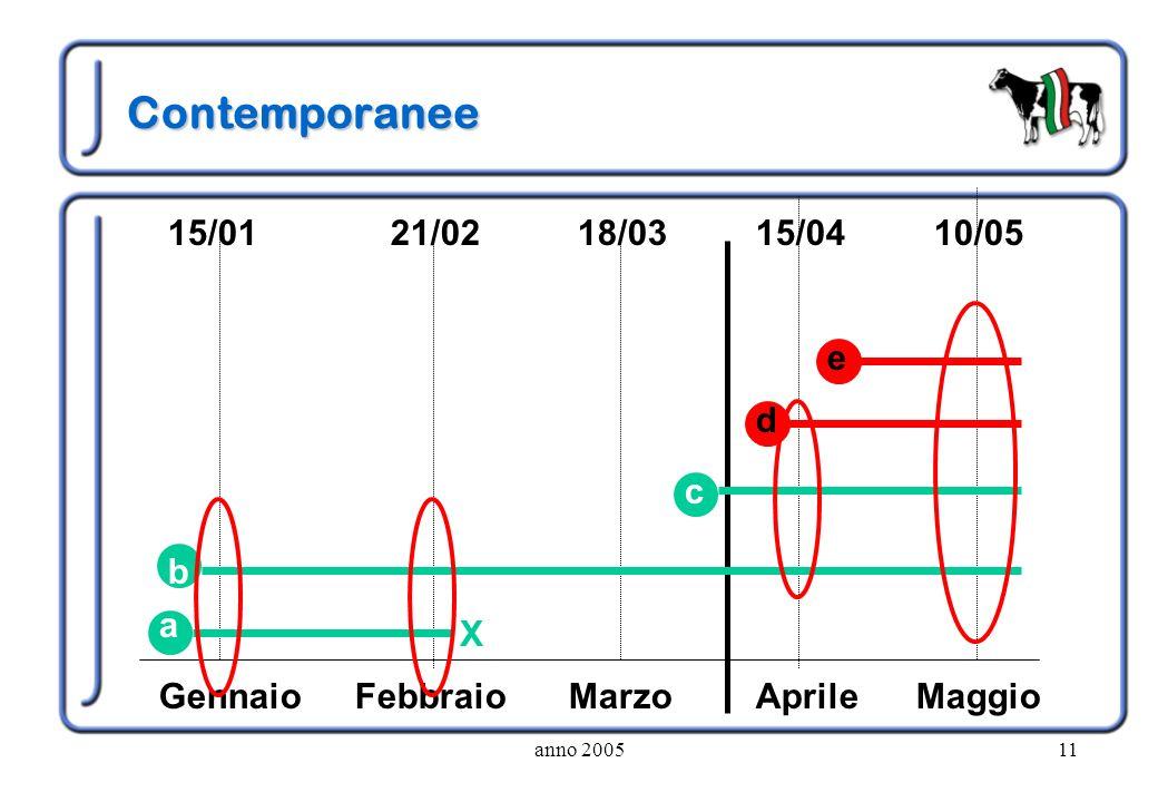 anno 200511 Contemporanee GennaioFebbraioMarzoAprileMaggio 15/0115/0418/0321/0210/05 X a b d c e