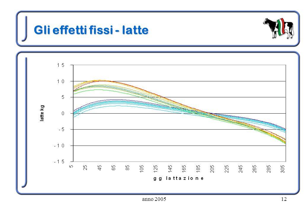 anno 200512 Gli effetti fissi - latte