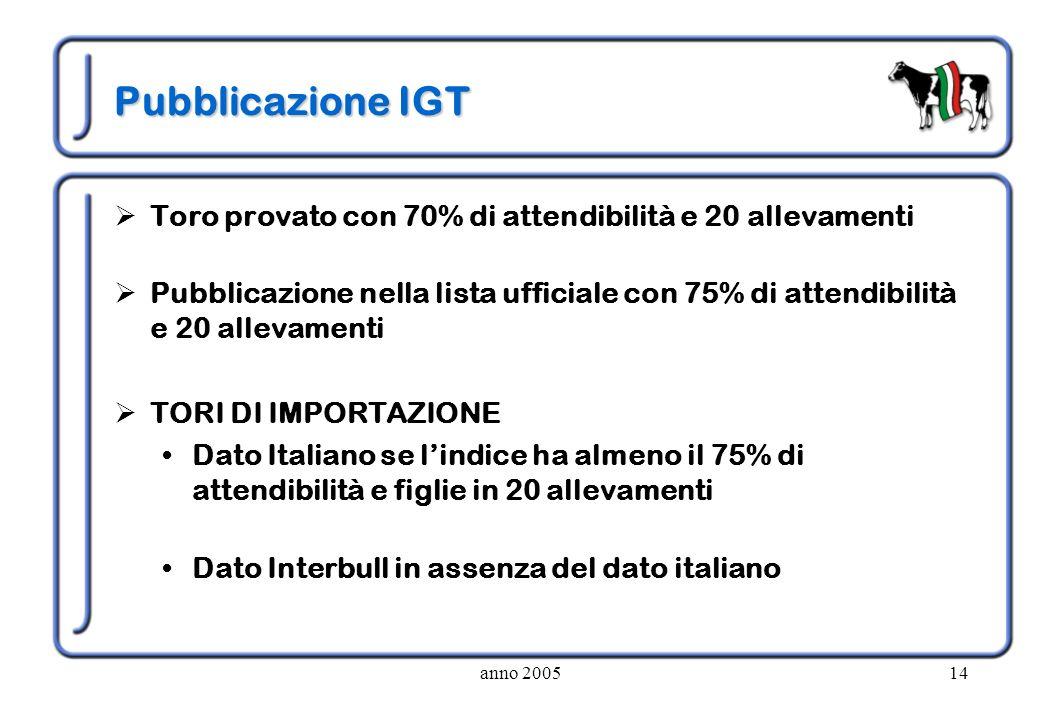 anno 200514 Pubblicazione IGT Toro provato con 70% di attendibilità e 20 allevamenti Pubblicazione nella lista ufficiale con 75% di attendibilità e 20