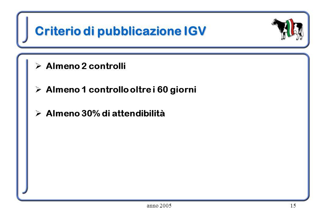 anno 200515 Criterio di pubblicazione IGV Almeno 2 controlli Almeno 1 controllo oltre i 60 giorni Almeno 30% di attendibilità