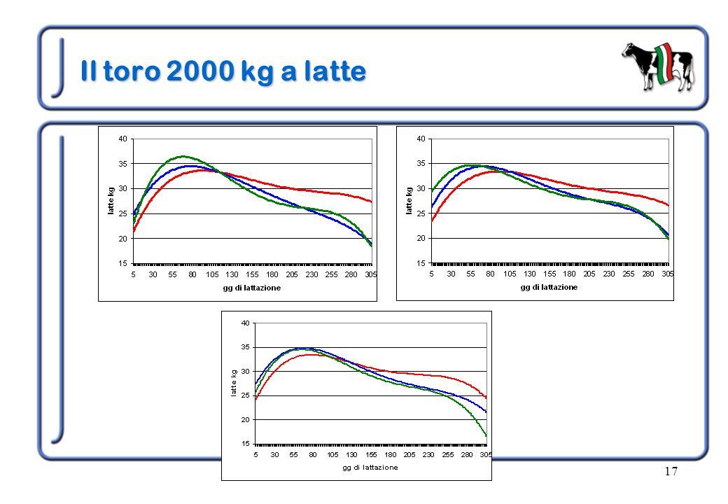 anno 200517 Il toro 2000 kg a latte