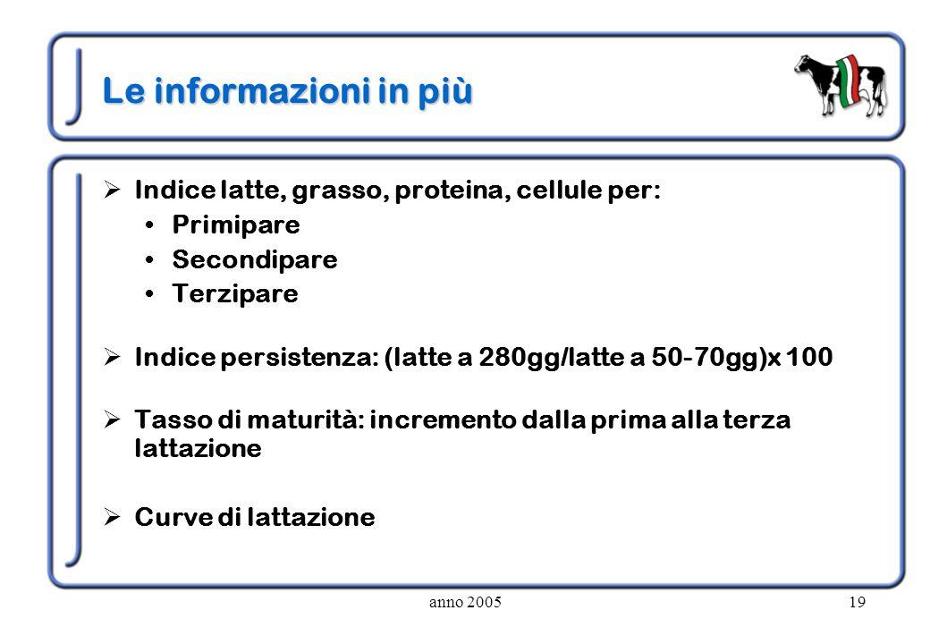 anno 200519 Le informazioni in più Indice latte, grasso, proteina, cellule per: Primipare Secondipare Terzipare Indice persistenza: (latte a 280gg/lat