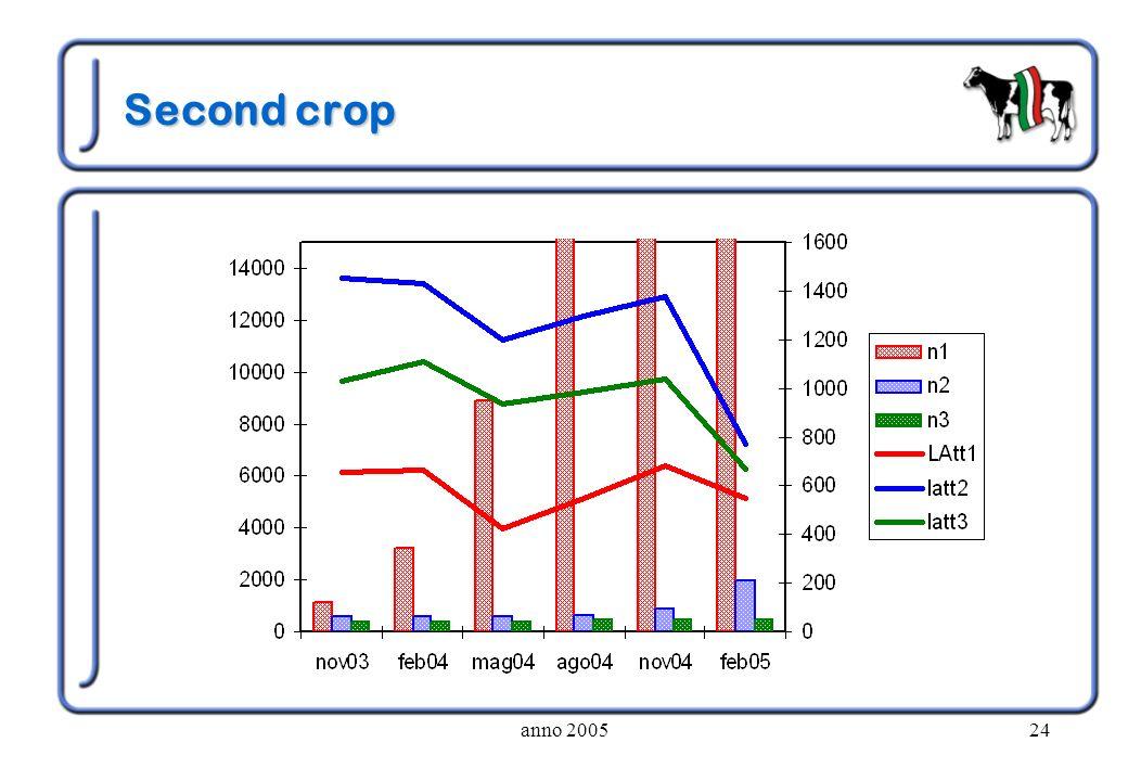 anno 200524 Second crop