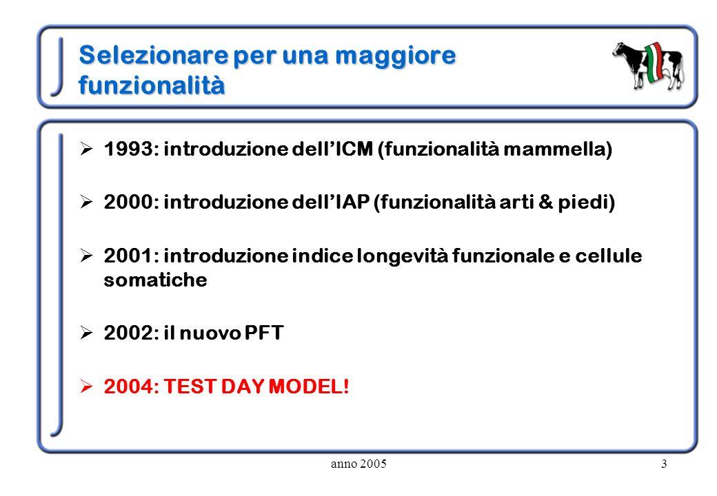anno 20053 Selezionare per una maggiore funzionalità 1993: introduzione dellICM (funzionalità mammella) 2000: introduzione dellIAP (funzionalità arti