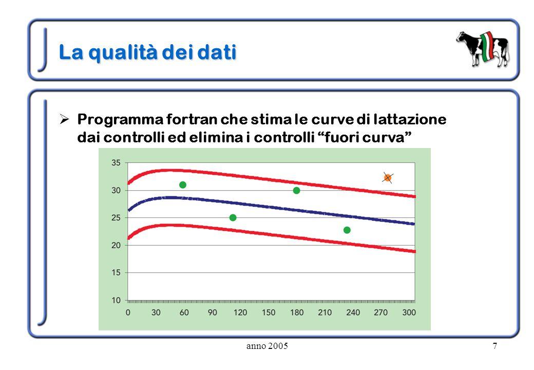 anno 20057 La qualità dei dati Programma fortran che stima le curve di lattazione dai controlli ed elimina i controlli fuori curva