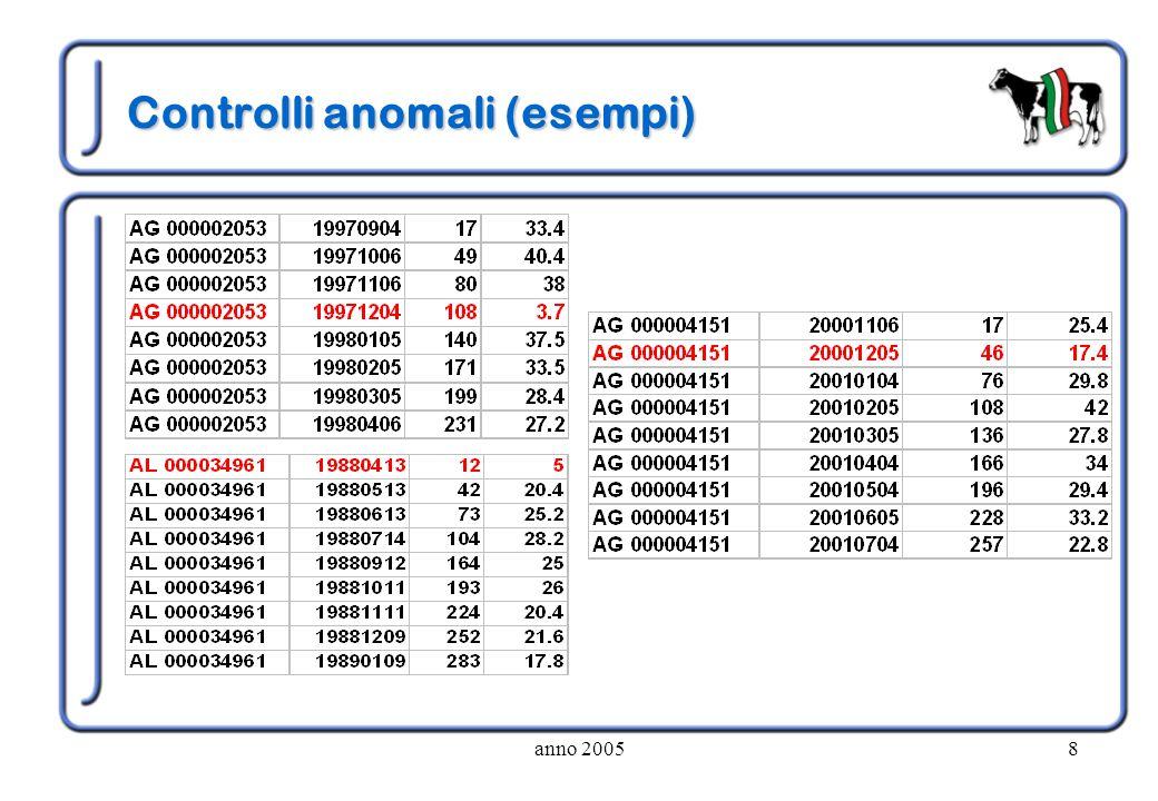 anno 20058 Controlli anomali (esempi)