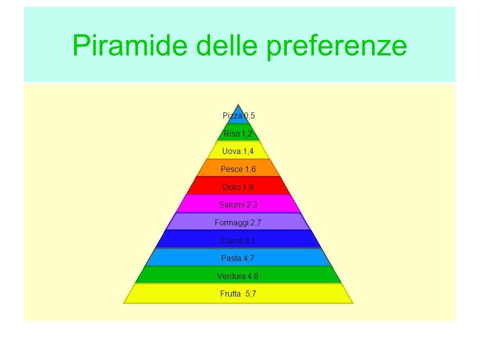 Piramide delle preferenze Pizza 0,5 Riso 1,2 Uova 1,4 Pesce 1,6 Dolci 1,9 Salumi 2,3 Formaggi 2,7 Carne 3,1 Pasta 4,7 Verdura 4,8 Frutta 5,7