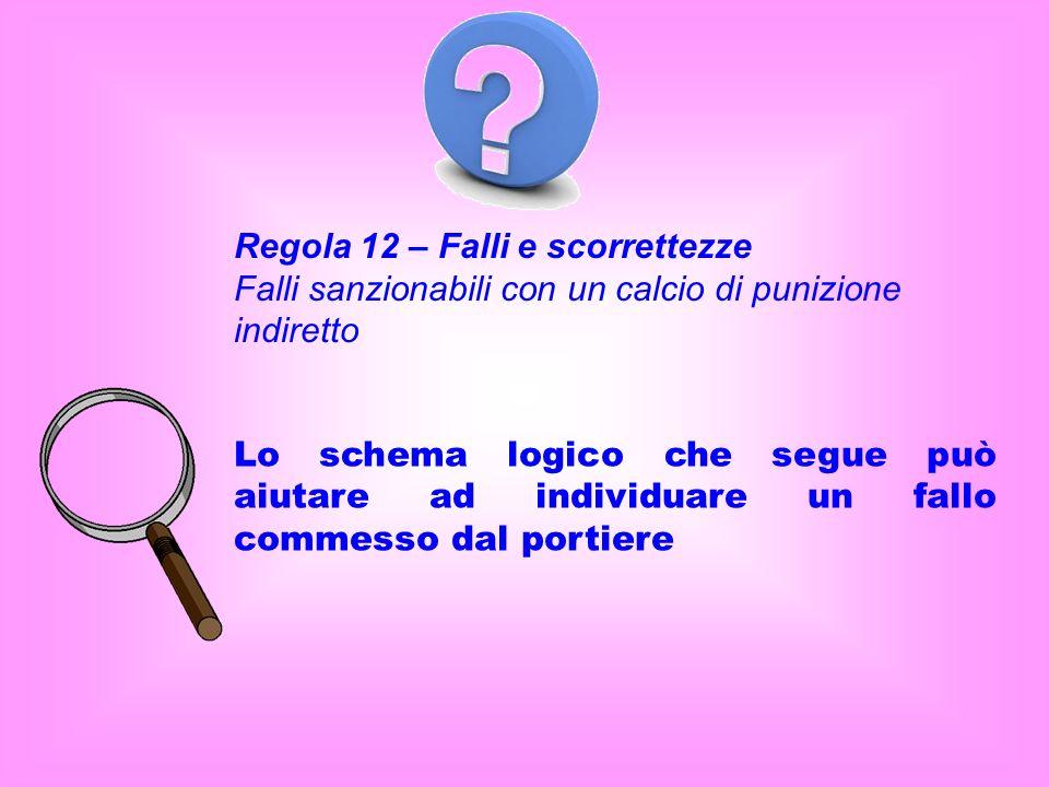 Regola 12 – Falli e scorrettezze Falli sanzionabili con un calcio di punizione indiretto Lo schema logico che segue può aiutare ad individuare un fallo commesso dal portiere