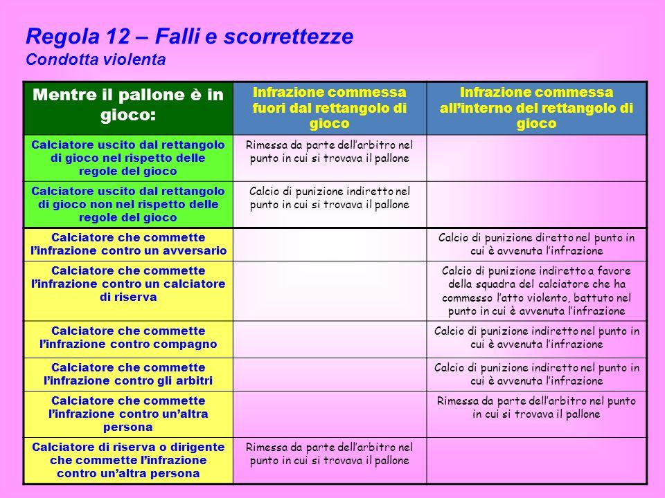 Regola 12 – Falli e scorrettezze Condotta violenta Mentre il pallone è in gioco: Infrazione commessa fuori dal rettangolo di gioco Infrazione commessa