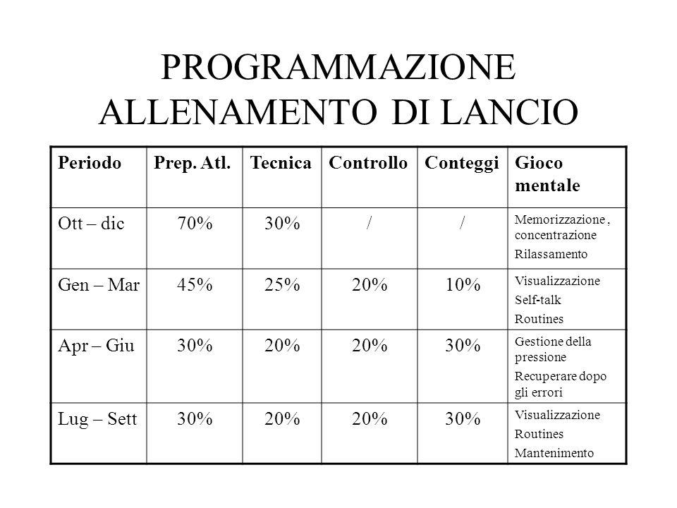PROGRAMMAZIONE ALLENAMENTO DI LANCIO PeriodoPrep.