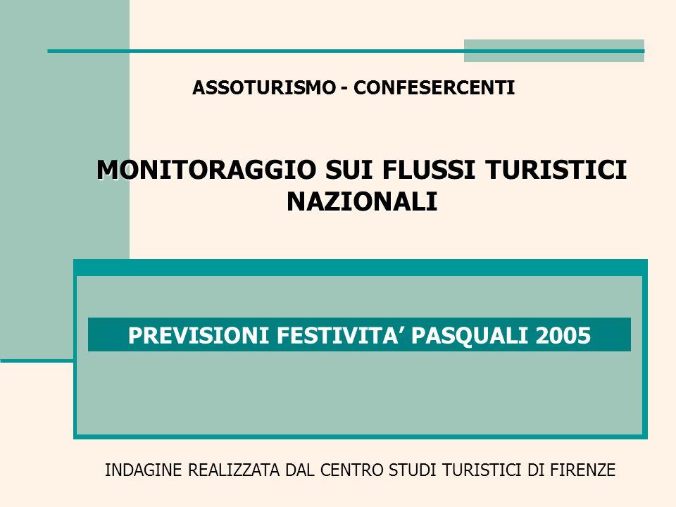 FESTIVITA PASQUALI 2005 MONITORAGGIO DEI FLUSSI TURISTICI NAZIONALI Previsione festività pasquali per tipologia ricettiva Var % ALBERGHIERO-1,5 EXTRALBERGHIERO-1,5 AGRITURISMO -0,9 TOTALE-1,5