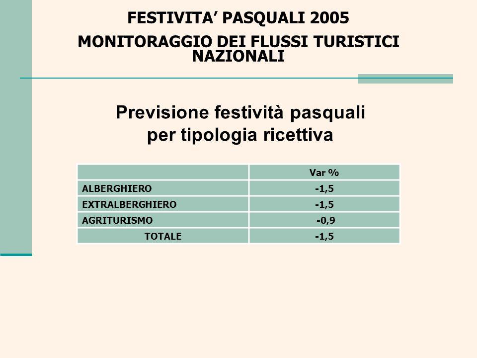 FESTIVITA PASQUALI 2005 MONITORAGGIO DEI FLUSSI TURISTICI NAZIONALI Previsioni festività pasquali per Regione Var % ABRUZZO 1,8PIEMONTE-0,4 BASILICATA 1,6PUGLIA-0,3 CALABRIA 0,4SARDEGNA 0,8 CAMPANIA-1,2SICILIA-1,0 EMILIA R.-1,8TOSCANA-1,8 FRIULI-1,2TRENTINO 2,0 LAZIO-1,0UMBRIA-1,8 LIGURIA-1,2VALLE DAOSTA-1,4 LOMBARDIA-2,0VENETO-1,8 MARCHE-1,0 MOLISE 0,0TOTALE-1,5