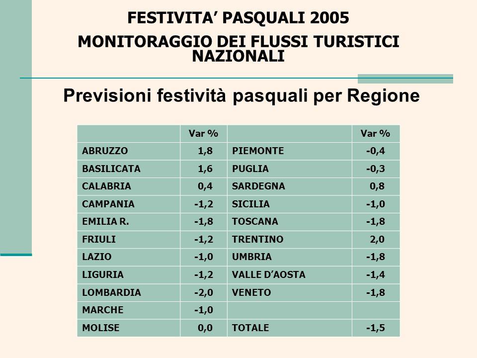 FESTIVITA PASQUALI 2005 MONITORAGGIO DEI FLUSSI TURISTICI NAZIONALI Previsione festività pasquali per tipologia turistica Var % ALTRO-1,1 ARTE-2,0 CAMPAGNA - RURALE-1,7 LAGO-5,0 MARE -1,7 MONTAGNA 0,6 TERME-2,7 TOTALE-1,5