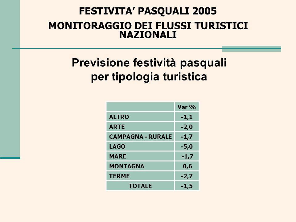 FESTIVITA PASQUALI 2005 MONITORAGGIO DEI FLUSSI TURISTICI NAZIONALI Le aspettative degli Operatori per il tutto esaurito NO57,4% SI42,6% Totale complessivo100%