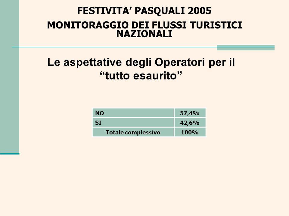 FESTIVITA PASQUALI 2005 MONITORAGGIO DEI FLUSSI TURISTICI NAZIONALI Le richieste di prenotazione per le festività pasquali: italiani e stranieri ITALIANI71% STRANIERI29% Totale complessivo100%