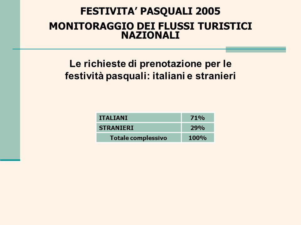 FESTIVITA PASQUALI 2005 MONITORAGGIO DEI FLUSSI TURISTICI NAZIONALI La composizione della domanda dei prodotti turistici Tipologia turisticaItalianiStranieriTotale ALTRO72%28%100% ARTE64%36%100% CAMPAGNA - RURALE69%31%100% LAGO86%14%100% MARE79%21%100% MONTAGNA83%17%100% TERME67%33%100% Totale71%29%100%