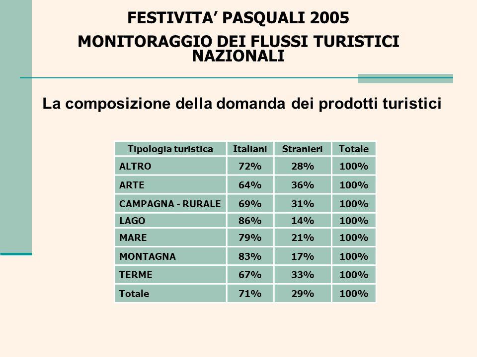 FESTIVITA PASQUALI 2005 MONITORAGGIO DEI FLUSSI TURISTICI NAZIONALI Composizione della domanda turistica delle aree ItalianiStranieriTotale CENTRO70%30%100% ISOLE60%41%100% NORD-EST66%34%100% NORD-OVEST77%23%100% SUD81%19%100% Totale71%29%100%