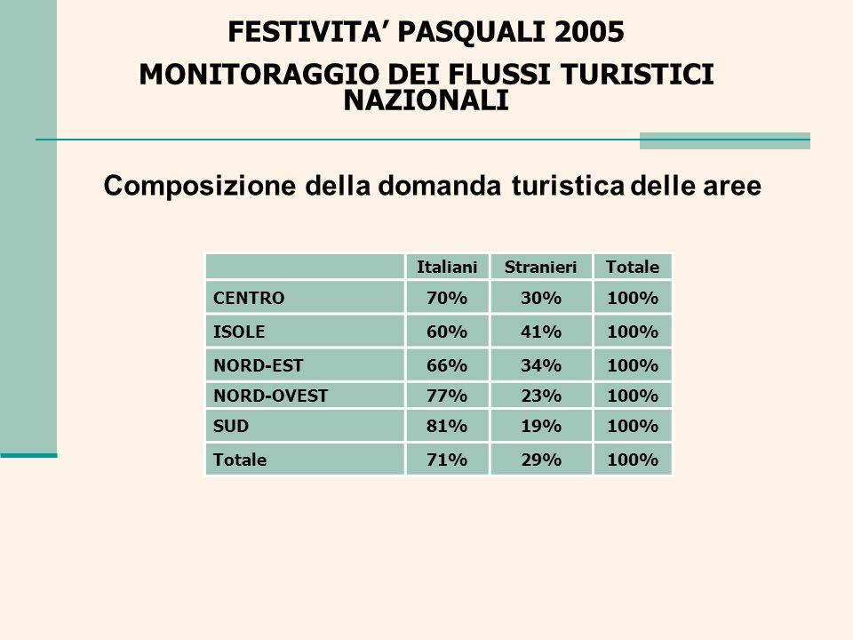 FESTIVITA PASQUALI 2005 MONITORAGGIO DEI FLUSSI TURISTICI NAZIONALI Trend ITALIANI GIAPPONESI TEDESCHI OLANDESI BRITANNICI BELGIO-LUX.