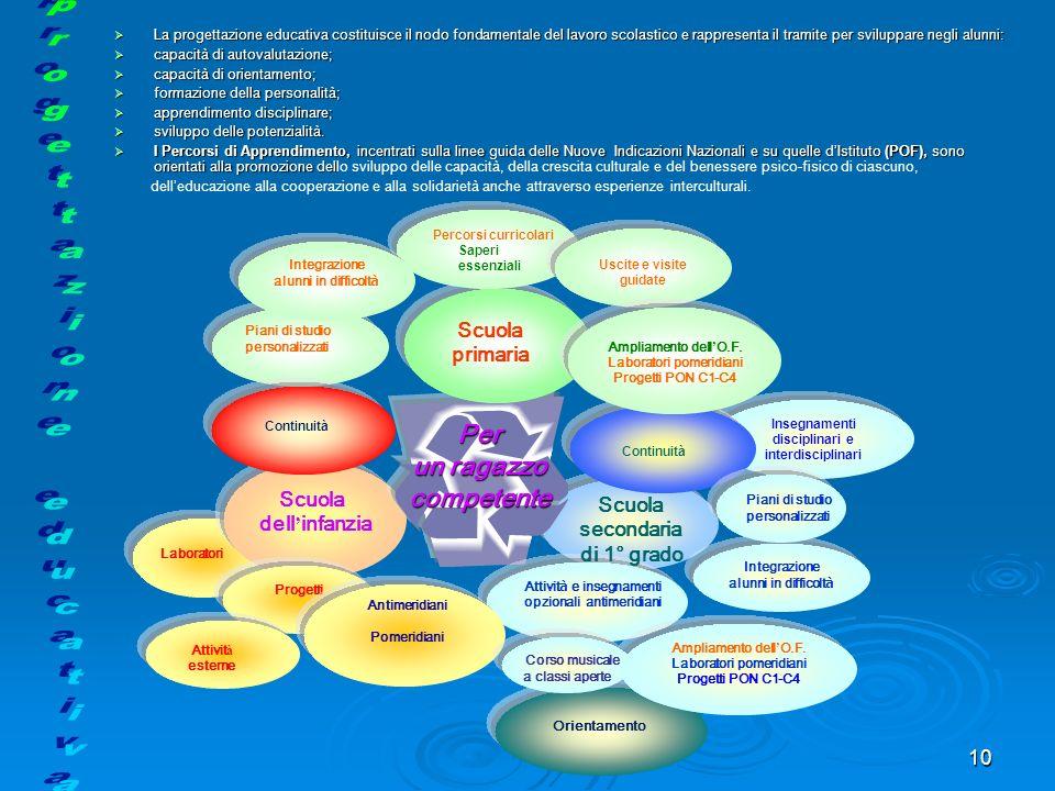 10 La progettazione educativa costituisce il nodo fondamentale del lavoro scolastico e rappresenta il tramite per sviluppare negli alunni: La progetta