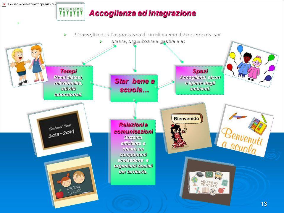 13 Accoglienza ed integrazione Laccoglienza è garantita a bambini, ragazzi, genitori, docenti, operatori, esperti esterni…, rinnovata quotidianamente