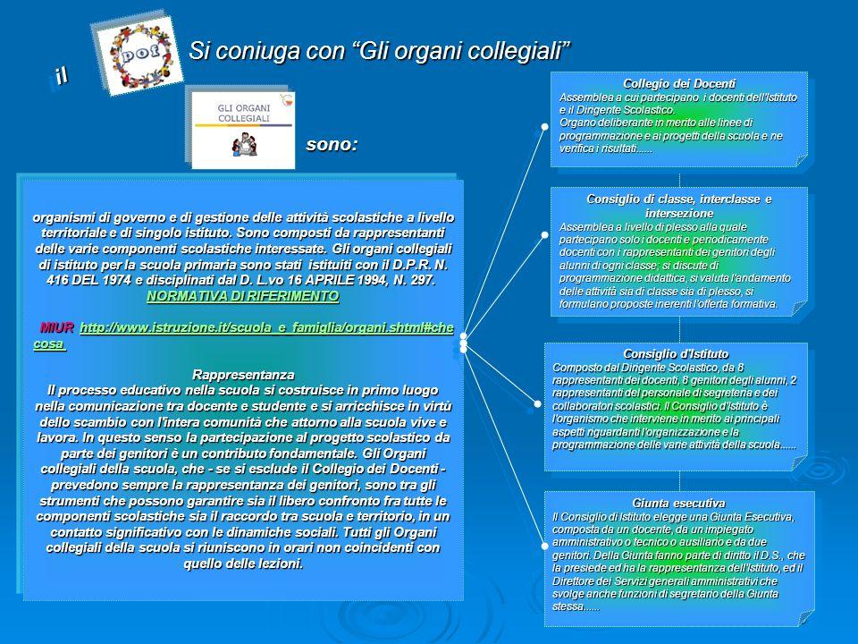 5 Si coniuga con Gli organi collegiali sono: organismi di governo e di gestione delle attività scolastiche a livello territoriale e di singolo istitut