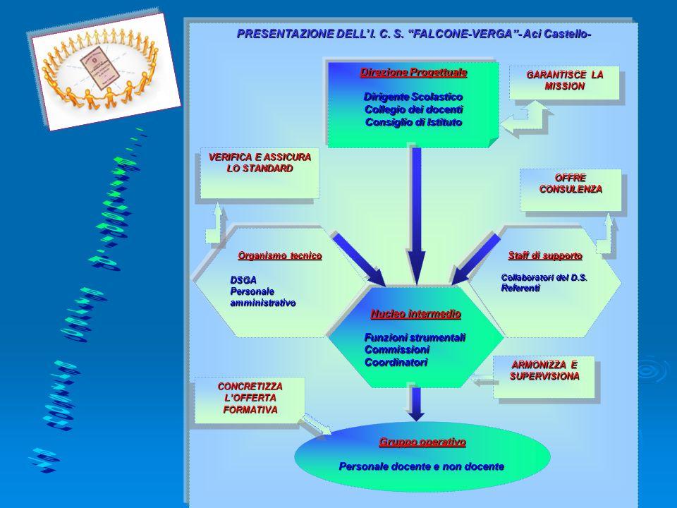 6 PRESENTAZIONE DELL I. C. S. FALCONE-VERGA- Aci Castello- Direzione Progettuale Dirigente Scolastico Collegio dei docenti Consiglio di Istituto Organ