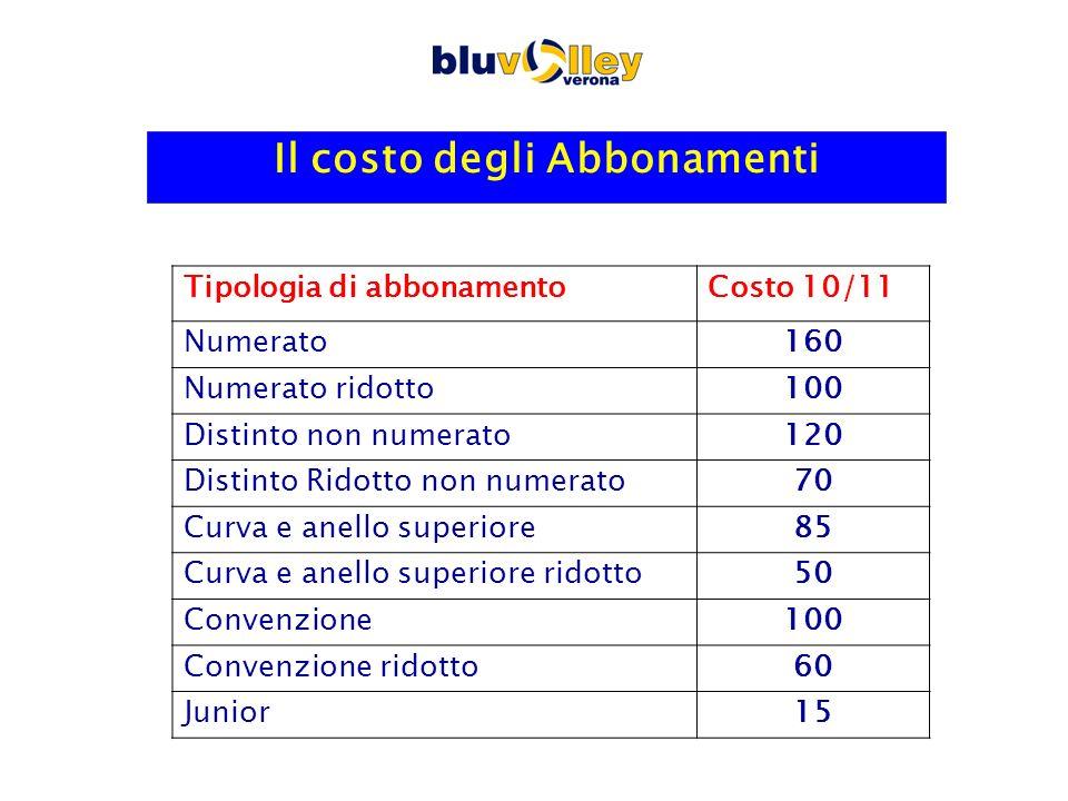 Il Costo dei biglietti Tipologia di bigliettoCosto 2010/11Costo 2009/10 Numerato1620 Numerato ridotto1014 Distinto1215 Distinto Ridotto77 Curva e anello superiore1015 Curva e anello superiore ridotto 57 Posto libero JUNIOR22