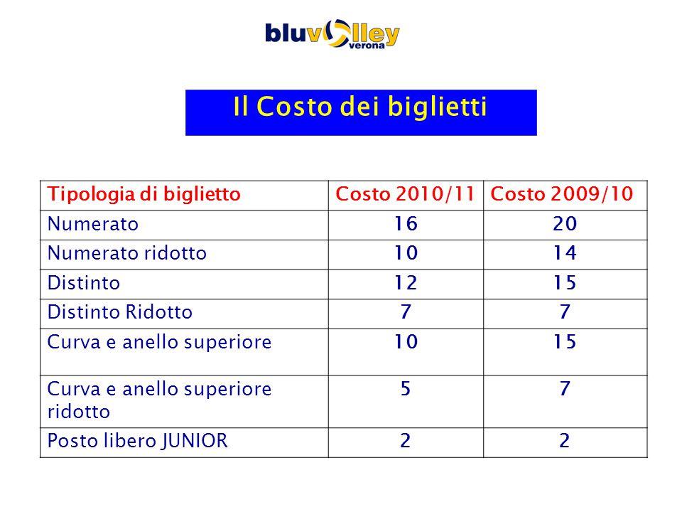 Il Costo dei biglietti Tipologia di bigliettoCosto 2010/11Costo 2009/10 Numerato1620 Numerato ridotto1014 Distinto1215 Distinto Ridotto77 Curva e anel