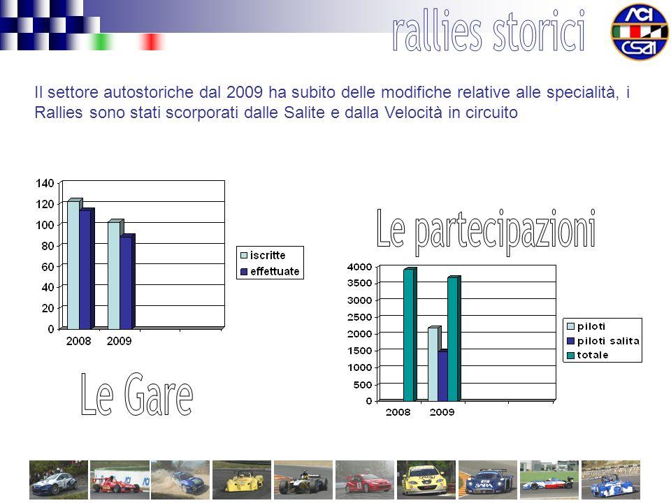 Il settore autostoriche dal 2009 ha subito delle modifiche relative alle specialità, i Rallies sono stati scorporati dalle Salite e dalla Velocità in circuito