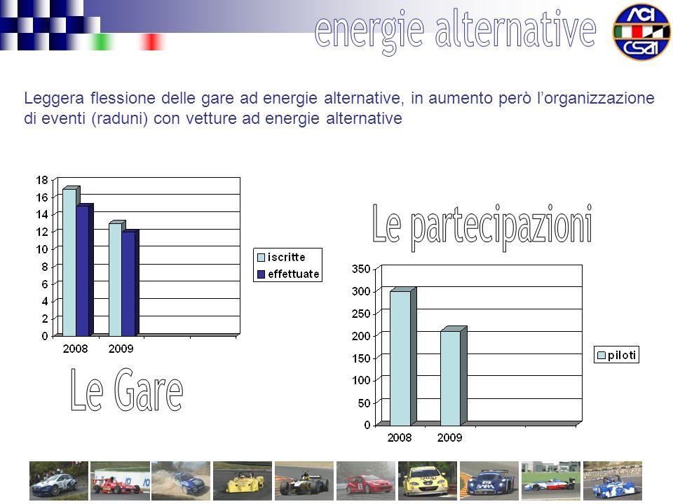 Leggera flessione delle gare ad energie alternative, in aumento però lorganizzazione di eventi (raduni) con vetture ad energie alternative