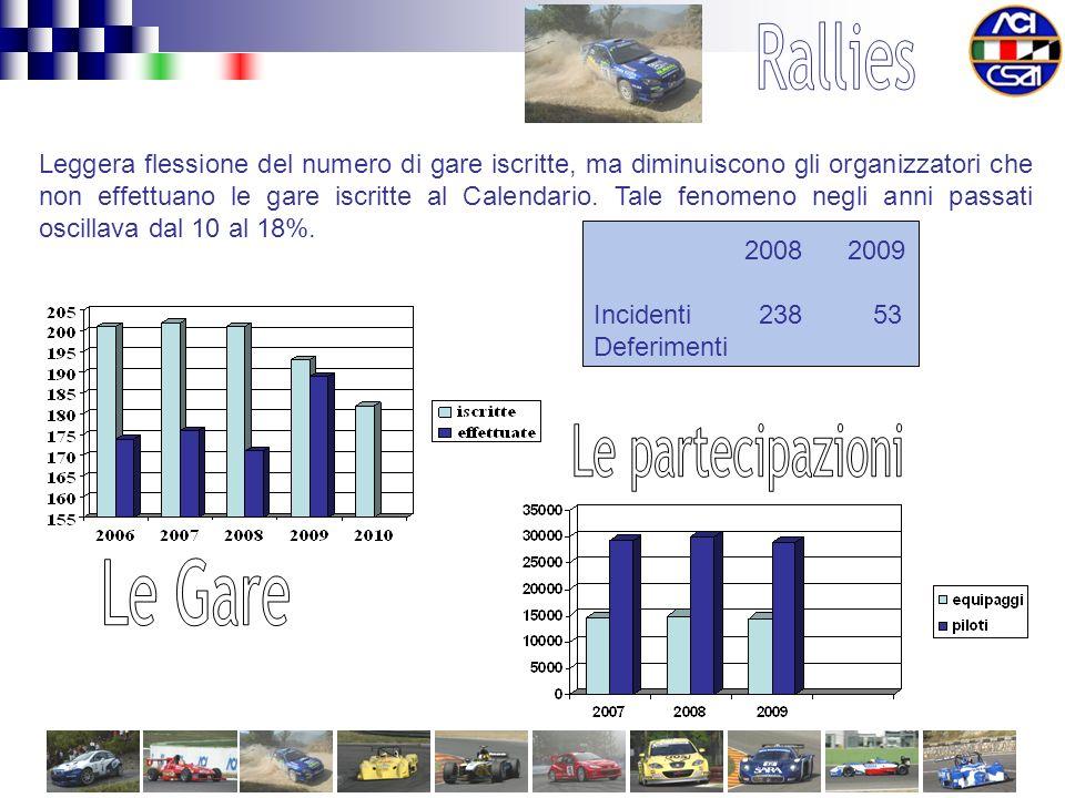 2008 2009 Incidenti 238 53 Deferimenti Leggera flessione del numero di gare iscritte, ma diminuiscono gli organizzatori che non effettuano le gare iscritte al Calendario.