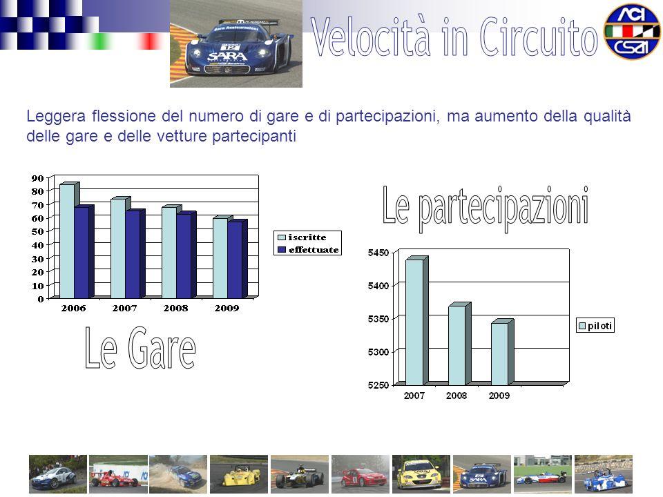 Leggera flessione del numero di gare e di partecipazioni, ma aumento della qualità delle gare e delle vetture partecipanti
