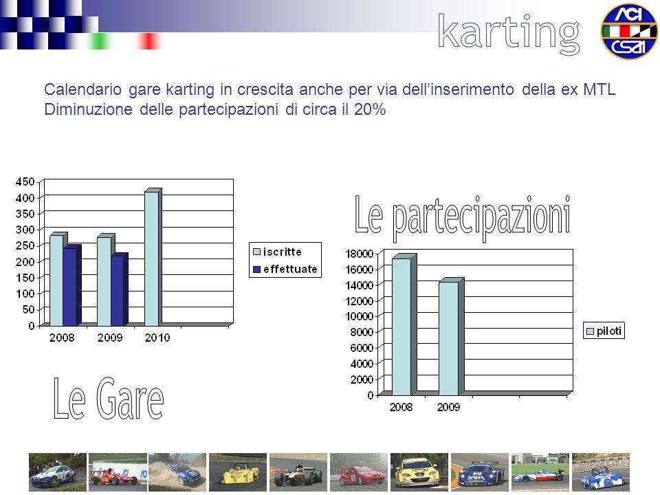 Calendario gare karting in crescita anche per via dellinserimento della ex MTL Diminuzione delle partecipazioni di circa il 20%