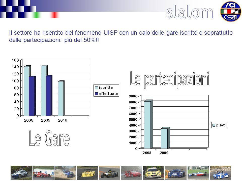 Il settore ha risentito del fenomeno UISP con un calo delle gare iscritte e soprattutto delle partecipazioni: più del 50%!!