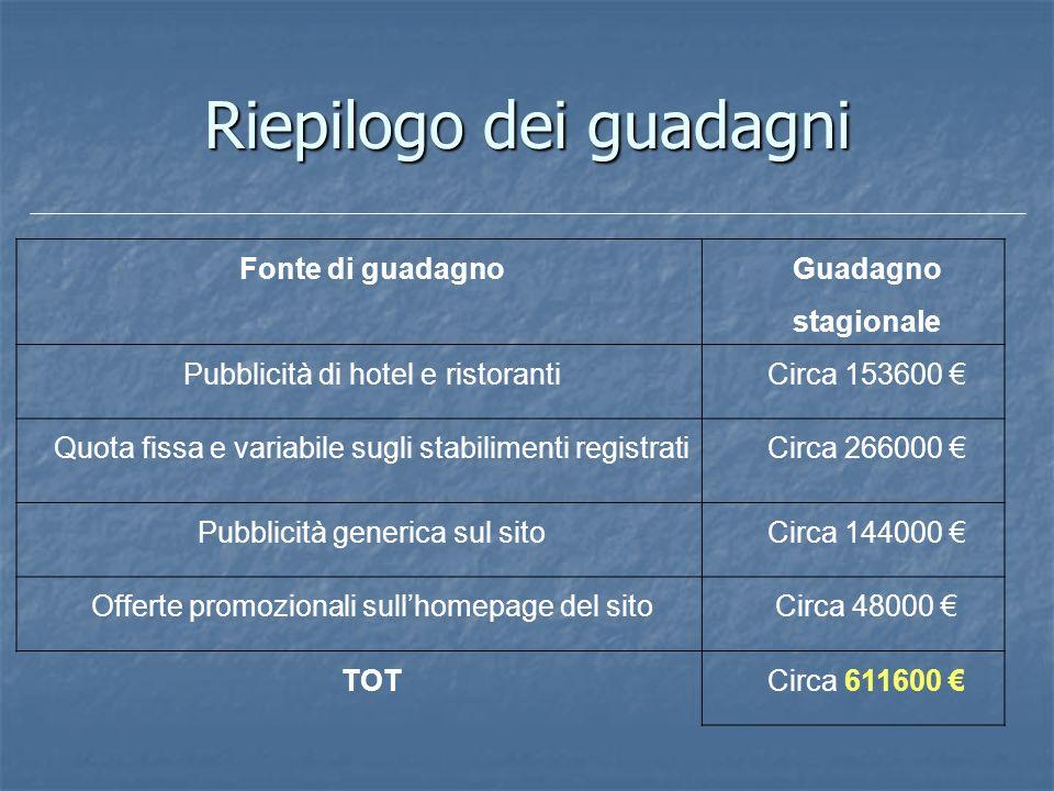 Riepilogo dei guadagni Fonte di guadagno Guadagno stagionale Pubblicità di hotel e ristorantiCirca 153600 Quota fissa e variabile sugli stabilimenti r