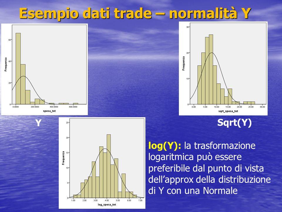 Esempio dati trade – normalità Y Y Sqrt(Y) log(Y): la trasformazione logaritmica può essere preferibile dal punto di vista dellapprox della distribuzi