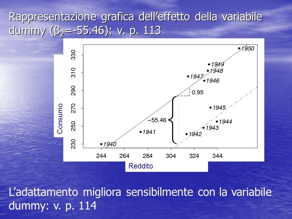 Rappresentazione grafica delleffetto della variabile dummy (β 2 =-55.46): v. p. 113 Reddito Consumo Ladattamento migliora sensibilmente con la variabi