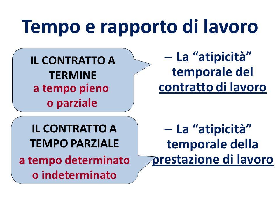 NEL CODICE DEL 1865 NEL CODICE DEL 1942 Lintento è di evitare la costituzione di vincoli perpetui e legami di tipo servile tipici dellepoca pre-industriale Si tutela il lavoratore vietando le assunzioni a tempo indeterminato.