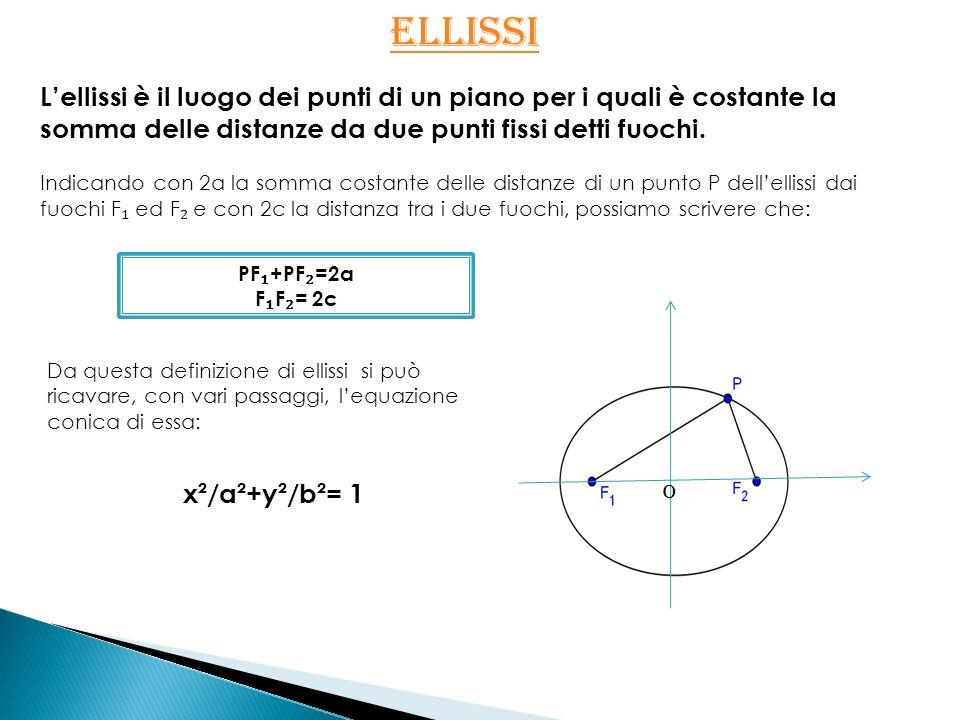 ELLISSI ELLISSI Lellissi è il luogo dei punti di un piano per i quali è costante la somma delle distanze da due punti fissi detti fuochi. Indicando co