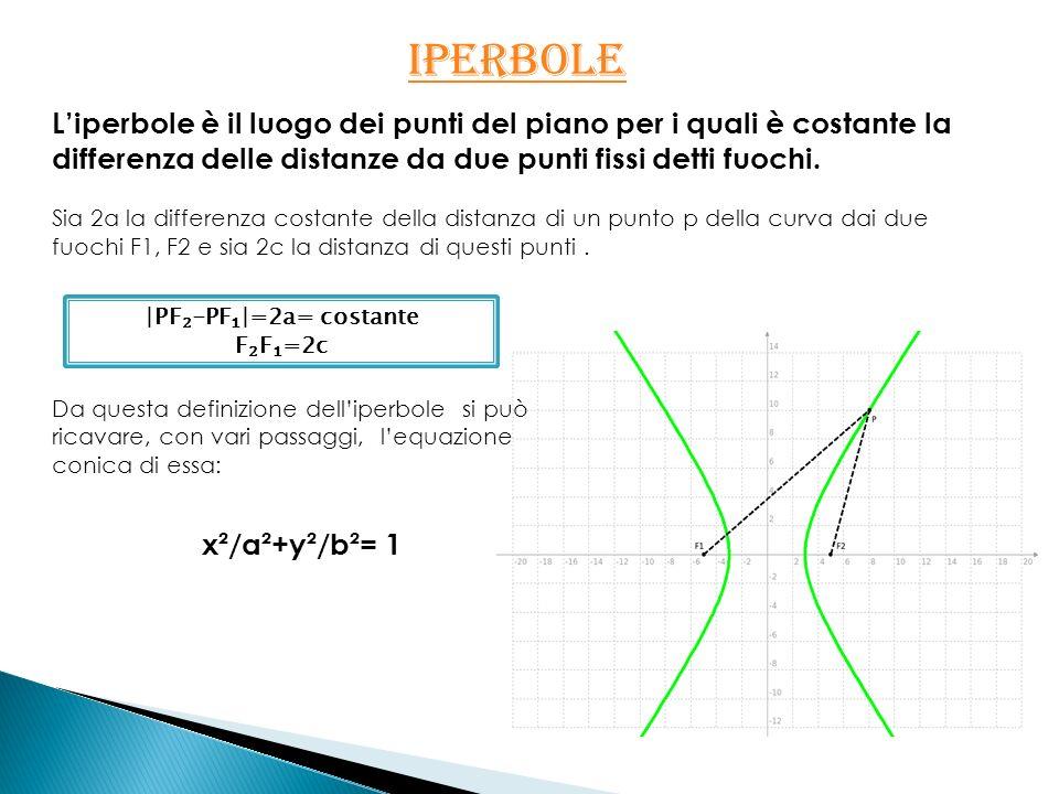 IPERBOLE IPERBOLE Liperbole è il luogo dei punti del piano per i quali è costante la differenza delle distanze da due punti fissi detti fuochi. Sia 2a